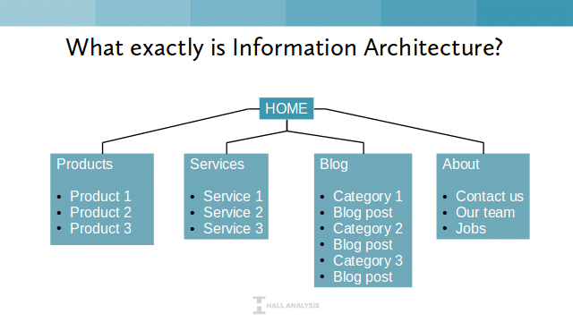 IA Planning Chart